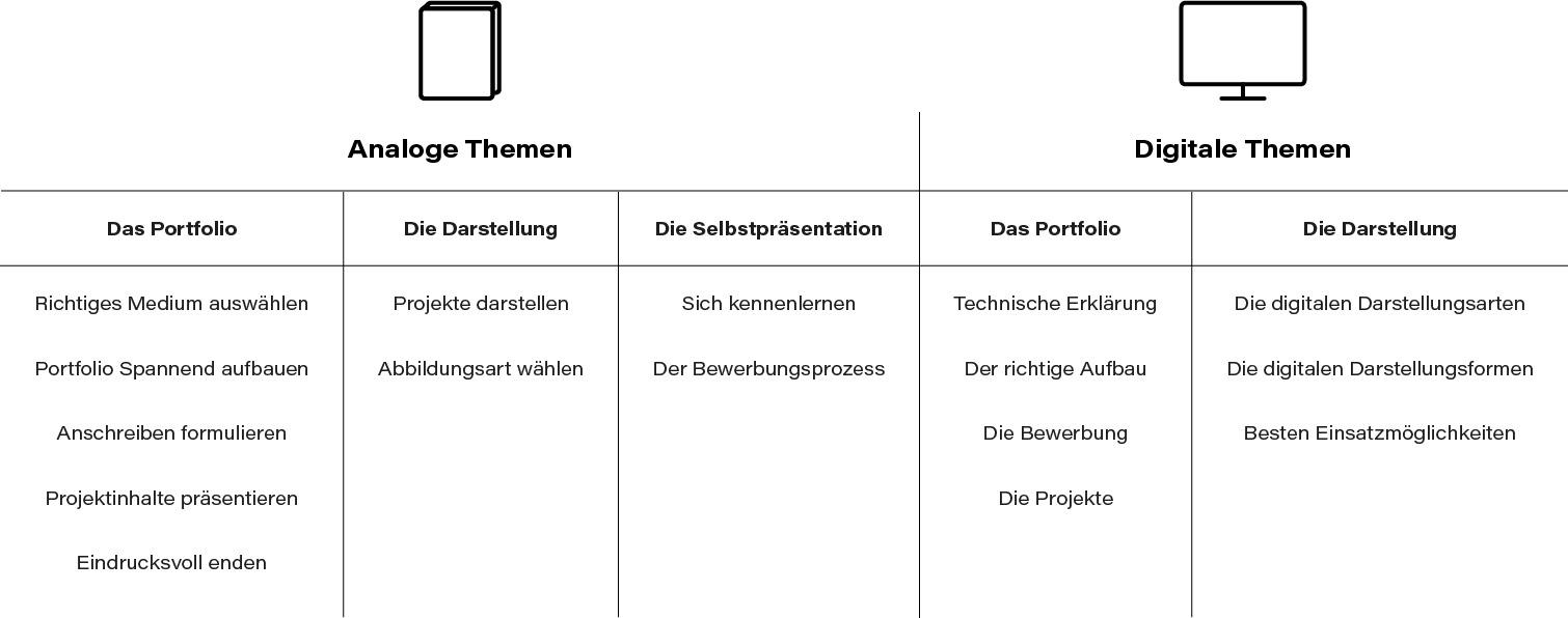 Editorialdesign straubmuellerstudios Stuttgart Analog Digital